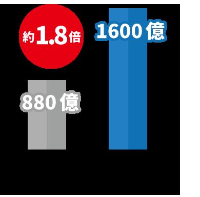任意売却は競売 規模を比較したグラフ