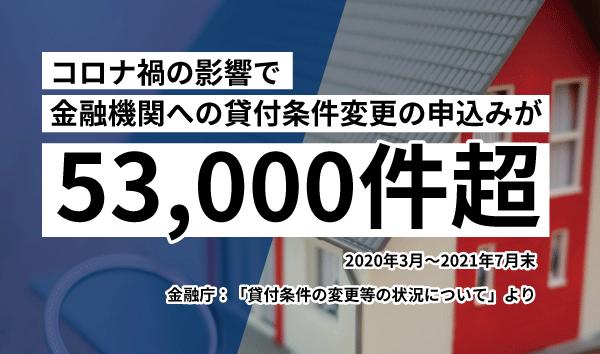 【全国で53000件超】ローン返済の条件変更の申込みが殺到!